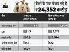 बैंकों और इंश्योरेंस कंपनियों के पास बेकार पड़ी है 49 हजार करोड़ की रकम, SBI में सबसे ज्यादा 3,578 करोड़ रुपए पड़े हैं लावारिस|बिजनेस,Business - Money Bhaskar