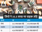 मई में जियो ने 35.5 लाख नए ग्राहक जोड़े, लेकिन एयरटेल के 46 लाख और वोडाफोन-आइडिया के 42.8 लाख ग्राहक घटे|बिजनेस,Business - Money Bhaskar