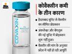 पहले डोज के लिए एक माह से नहीं मिली वैक्सीन, दूसरे डोज वाले भी परेशान; गुजरात और दक्षिण में प्रोडक्शन शुरू नहीं होने से दिक्कत|भोपाल,Bhopal - Money Bhaskar