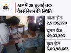 प्रदेश में आज 10 लाख को टीका, भोपाल में 180 सेंटर पर कोवीशील्ड का पहला और दूसरा, कोवैक्सीन का दूसरा डोज|भोपाल,Bhopal - Money Bhaskar