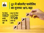 कोलगेट पामोलिव को जून तिमाही में 233 करोड़ रुपए का प्रॉफिट, बिक्री भी 12% बढ़ी बिजनेस,Business - Money Bhaskar