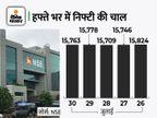 सेंसेक्स 66 पॉइंट गिरकर 52,586 पर बंद, निफ्टी भी 15800 के नीचे; सन फार्मा का शेयर 10% चढ़ा|बिजनेस,Business - Money Bhaskar