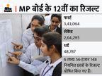 52% फर्स्ट डिवीजन; 90% लाने वाले 10% से भी कम, कॉलेज एडमिशन में दूसरे राज्यों से पिछड़ जाएंगे मप्र के बच्चे|भोपाल,Bhopal - Money Bhaskar