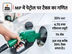 जुलाई में 9 बार बढ़े दाम, शहडोल-बालाघाट में डीजल भी 100 रुपए के पार|मध्य प्रदेश,Madhya Pradesh - Money Bhaskar