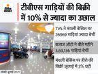 टीवीएस को मंथली बेसिस पर 10.7% और बजाज ऑटो को 6.6% की ग्रोथ मिली; हीरो मोटोकॉर्प की बिक्री 3% घटी टेक & ऑटो,Tech & Auto - Money Bhaskar