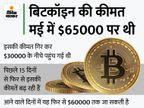 42 हजार डॉलर के करीब पहुंचा भाव, मई के बाद यह हाइएस्ट लेवल पर|बिजनेस,Business - Money Bhaskar