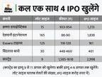 अगस्त में IPO से 28 हजार करोड़ जुटाएंगी कंपनियां, जुलाई में 14 हजार करोड़ जुटाई थीं बिजनेस,Business - Money Bhaskar