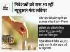 इक्विटी फंड में निवेश साढ़े तीन गुना बढ़कर 22,583 करोड़ रुपए पर पहुंचा, रिकॉर्ड 23 लाख से ज्यादा SIP खाते खुले|बिजनेस,Business - Money Bhaskar