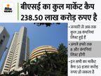 नई लिस्टेड कंपनियों ने मार्केट कैप में 3.63 लाख करोड़ रुपए जोड़ा, जोमैटो का 1 लाख करोड़ का योगदान|बिजनेस,Business - Money Bhaskar