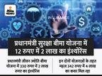PM जीवन ज्योति बीमा और PM सुरक्षा बीमा योजना में 30 रुपए महीने से भी कम में मिलेगा 4 लाख का इंश्योरेंस, कोई भी व्यक्ति ले सकता है इनका लाभ|बिजनेस,Business - Money Bhaskar