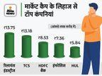 13 लाख करोड़ मार्केट कैप वाली दूसरी कंपनी बनी, एक महीने में शेयरों में 15% का उछाल बिजनेस,Business - Money Bhaskar