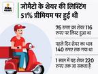 आज शेयर 8.80% टूट कर 127 रुपए पर बंद हुआ, मार्केट कैप 1 लाख करोड़ के नीचे पहुंचा|बिजनेस,Business - Money Bhaskar