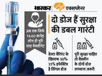 भारत में 1.6 करोड़ लोगों ने मिस किया कोविड-19 वैक्सीन का दूसरा डोज; आपको भी दूसरे डोज में देरी हुई है तो क्या होगा? जानिए सब कुछ एक्सप्लेनर,Explainer - Money Bhaskar