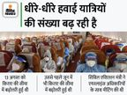 फ्लाइट के किराए की अधिकतम और न्यूनतम सीमा हटेगी, यात्रियों की बढ़ रही है संख्या|बिजनेस,Business - Money Bhaskar