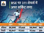 पहली बार सेंसेक्स 57600 और निफ्टी 17100 के पार, BSE का मार्केट कैप 250 लाख करोड़ के पार; भारती एयरटेल के शेयर ने छुआ 52 वीक का हाई|बिजनेस,Business - Money Bhaskar