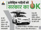 टेस्ला को चार मॉडल बनाने या इंपोर्ट करने की इजाजत, मिल सकता है आयात शुल्क में आंशिक कटौती का लाभ बिजनेस,Business - Money Bhaskar
