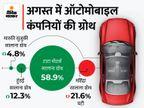अगस्त में सालाना आधार पर मारुति, हुंडई, टाटा की बिक्री बढ़ी; टाटा ने 59% की ग्रोथ के साथ 57995 गाड़ियां बेचीं|टेक & ऑटो,Tech & Auto - Money Bhaskar