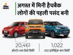 मारुति ने स्विफ्ट और वैगनआर की तुलना में ऑल्टो और एस-प्रेसो ज्यादा बेचीं, टाटा की इलेक्ट्रिक कार को 234% की ग्रोथ मिली|टेक & ऑटो,Tech & Auto - Money Bhaskar