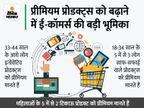 बेहतर प्रोडक्ट के लिए ज्यादा कीमत देने को तैयार लोग, बढ़ रही प्रीमियम प्रोडक्ट्स की मांग बिजनेस,Business - Money Bhaskar