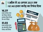 इनकम टैक्स डिपार्टमेंट ने 30 अगस्त तक 23.99 लाख करदाताओं को जारी किया टैक्स रिफंड, ऑनलाइन चेक कर सकते हैं रिफंड स्टेटस|बिजनेस,Business - Money Bhaskar