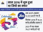 कंपनी का दावा-डेटा की कीमत 93% तक कम हुई, जियो के ब्रॉडबैंड यूजर्स 4 गुना बढ़े|टेक & ऑटो,Tech & Auto - Money Bhaskar