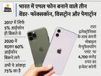 भारत में बिकने वाले70% आईफोन यहां पर ही हो रहे तैयार, कंपनी देश में प्रोडक्शन बढ़ाने के लिए 4,700 करोड़ रुपए इन्वेस्ट करेगी टेक & ऑटो,Tech & Auto - Money Bhaskar