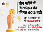 बिटकॉइन की कीमत 4% बढ़ी, पोलकाडाट और डागकॉइन की कीमत 6% बढ़ी|बिजनेस,Business - Money Bhaskar