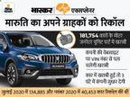 अपनी मारुति कार की खराबी का कैसे पता करें, उसे सही कराने की प्रोसेस क्या है? रिकॉल पर एक्सपर्ट का क्या कहना है; जानिए सब कुछ टेक & ऑटो,Tech & Auto - Money Bhaskar