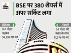 सेंसेक्स ने 58,515 और निफ्टी ने 17,429 का नया रिकॉर्ड बनाया; रियल्टी और IT शेयर्स चमके बिजनेस,Business - Money Bhaskar