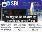 SBI म्यूचुअल फंड का AUM 6 लाख करोड़ के पार हुआ, 1 साल में 51% बढ़ा|बिजनेस,Business - Money Bhaskar