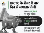 IRCTC का शेयर आज 9% बढ़कर 3,300 रुपए के करीब पहुंचा, मार्केट कैप 52 हजार करोड़ रुपए हुआ|बिजनेस,Business - Money Bhaskar