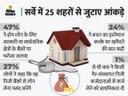होम लोन के लिए सरकारी बैंकों पर ज्यादा भरोसा करते हैं भारतीय, 47% लोगों ने इन पर भरोसा जताया|बिजनेस,Business - Money Bhaskar