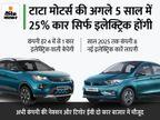 कंपनी 4 कार में से एक कार इलेक्ट्रिक की बनाएगी, बैटरी कीमतों में 30% कमी होने से सस्ती मिलेंगी ईवी|टेक & ऑटो,Tech & Auto - Money Bhaskar