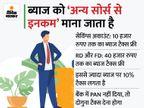सेविंग्स अकाउंट, FD और RD पर मिलने वाले ब्याज पर भी देना होता है टैक्स, यहां जानें क्या हैं इसको लेकर नियम|बिजनेस,Business - Money Bhaskar