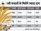 मसूर का MSP 400 और गेहूं का 40 रुपए प्रति क्विंटल बढ़ाया, 10683 करोड़ की टेक्सटाइल PLI स्कीम को भी मंजूरी|बिजनेस,Business - Money Bhaskar