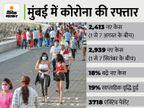 अगस्त की तुलना में सितंबर के पहले हफ्ते में कोरोना के 18% ज्यादा केस मिले, गणेश पंडालों में भक्तों की एंट्री बैन; नागपुर में दुकानों का समय बदला|महाराष्ट्र,Maharashtra - Money Bhaskar