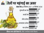 खाद्य तेलों का आयात रह सकता है छह साल में सबसे कम, इस साल 1 लाख टन की गिरावट के साथ रह सकता है 1.31 करोड़ टन|बिजनेस,Business - Money Bhaskar