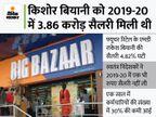 किशोर बियानी की सैलरी में 44% की कटौती, सालाना 2.17 करोड़ रुपए हुई सैलरी|बिजनेस,Business - Money Bhaskar