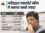 निर्यात योजनाओं का 56,000 करोड़ का बकाया जल्द चुकाएगी सरकार, 45000 से ज्यादा निर्यातकों को होगा फायदा|इकोनॉमी,Economy - Money Bhaskar