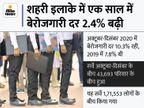 NSO के सर्वे के मुताबिक देश में एक साल में बेरोजगारी दर 2.4% बढ़कर 10.3% हुई|देश,National - Money Bhaskar