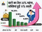 अगस्त में खुदरा महंगाई दर 5.30% रही; सब्जियां सस्ती हुईं, लेकिन खाने का तेल अब भी महंगा|बिजनेस,Business - Money Bhaskar