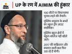कहा- दम है तो तालिबान को आतंकी घोषित करे केंद्र; UP में मुख्तार को टिकट देने पर बोले- प्रज्ञा ठाकुर दूध की धुली हैं क्या?|बिहार,Bihar - Money Bhaskar