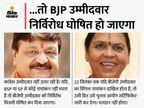 कांग्रेस नहीं उतारेगी उम्मीदवार; BJP इस सप्ताह घोषित करेगी प्रत्याशी, उमाभारती व कैलाश विजयवर्गीय भी दावेदार|मध्य प्रदेश,Madhya Pradesh - Money Bhaskar