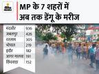 प्रदेश में मरीजों की संख्या 3 हजार पार; मंदसौर में 24 घंटे में 50 नए केस के साथ 936 मरीज, जबलपुर में अब तक 426 मरीज मिले मध्य प्रदेश,Madhya Pradesh - Money Bhaskar