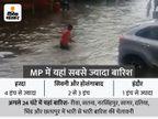 भोपाल में फिर तेज बारिश; 34 जिलों में भारी बारिश का अलर्ट, भोपाल-इंदौर और उज्जैन समेत 10 संभागों में कहीं-कहीं जमकर गिरेगा पानी मध्य प्रदेश,Madhya Pradesh - Money Bhaskar