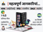 ऑनलाइन आवेदन मांगे गए; पोर्टल पर मिलेगी कोर्स की पूरी डिटेल, हेल्प डेस्क से भी संपर्क कर सकते हैं आवेदक|करनाल,Karnal - Money Bhaskar