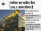 पहले 100 अरब डॉलर का लेवल साढ़े 13 साल में हासिल किया, दूसरे 100 अरब डॉलर को साढ़े 3 साल में टच किया|बिजनेस,Business - Money Bhaskar