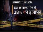 NCRB ने जारी किया 2020 का डेटा, हत्या के मामले में UP तो रेप के मामले में राजस्थान टॉप पर, बच्चों के खिलाफ सबसे ज्यादा अपराध MP में|एक्सप्लेनर,Explainer - Money Bhaskar