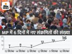 राजगढ़ में 4 नए पॉजिटिव मिले; इंदौर में 2 और भोपाल में 1 संक्रमित; प्रदेश में अभी 120 एक्टिव केस|भोपाल,Bhopal - Money Bhaskar