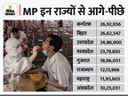 PM मोदी के जन्मदिन पर टारगेट से 8 लाख कम 23.79 लाख डोज लगे;कर्नाटक, बिहार और यूपी आगे निकले|मध्य प्रदेश,Madhya Pradesh - Money Bhaskar